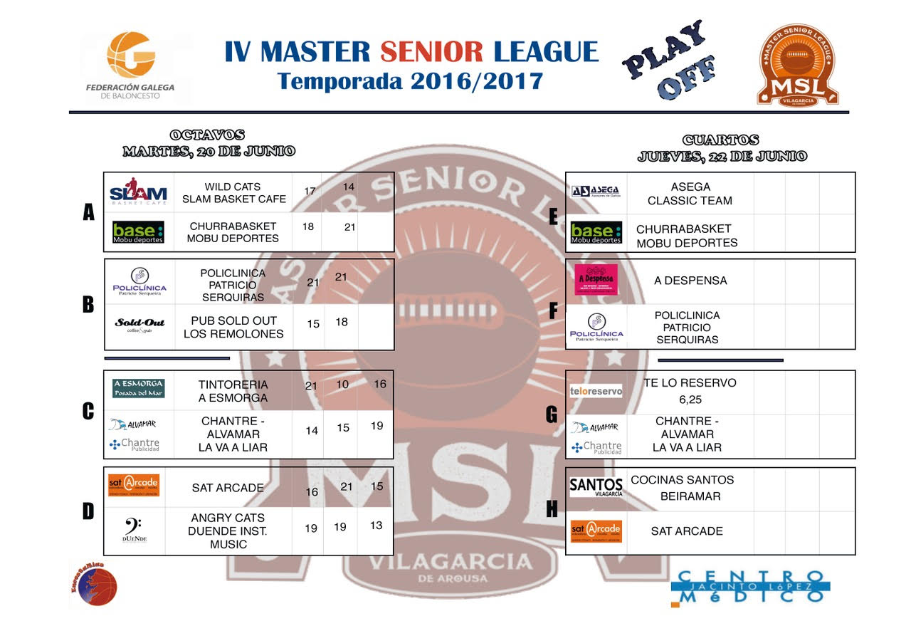 Playoffs resultados octavos